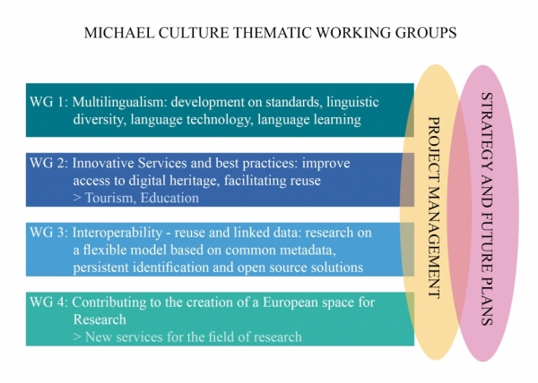 Michael Culture Working groups